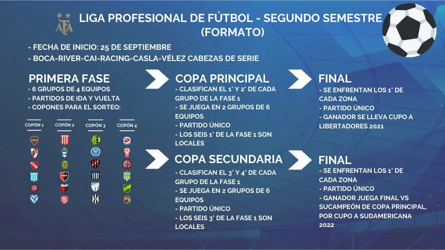 En detalle: Así se jugará la Liga Profesional desde fines de septiembre -  DeporFe.com